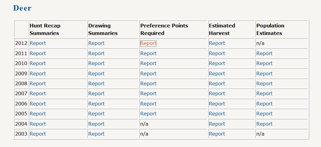 Screen Shot of the Deer Statistics Table